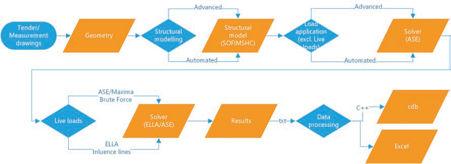 Fig. 1 Workflow for parametric design