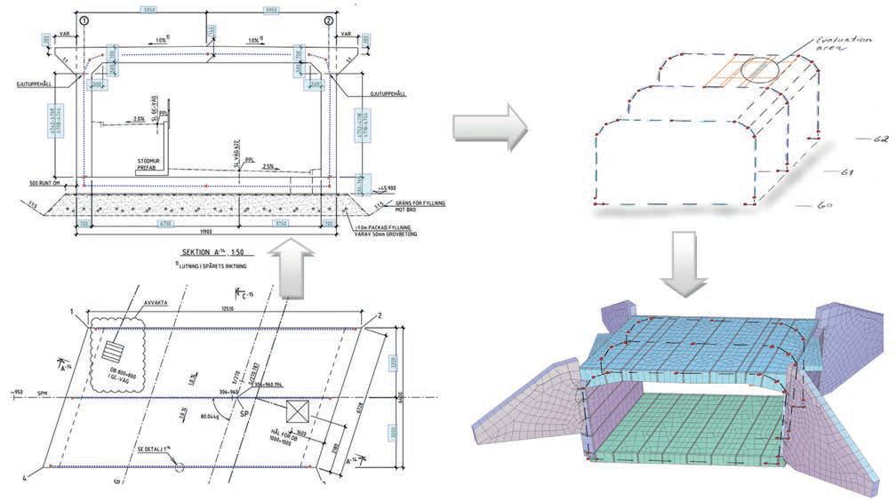 Fig. 2 Principle design flow – geometrical modelling