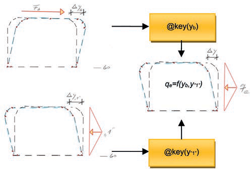 Fig. 3 2-step process - earth pressure due to horizontal live load