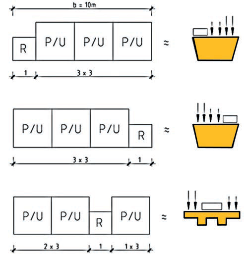 Fig. 5 ELLA module, lane configuration