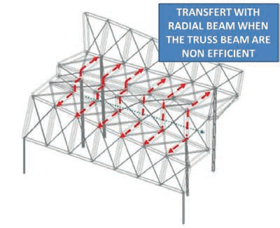 Fig. 8b Example of load transfer