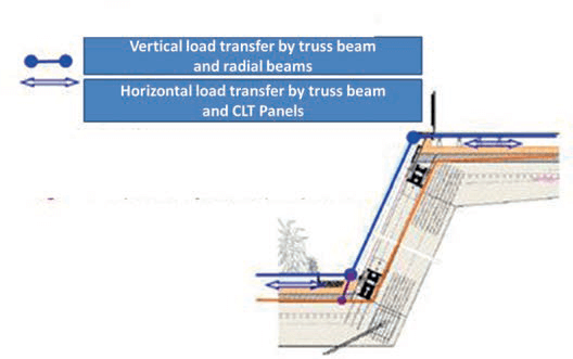 Fig. 9 Load transfer principle