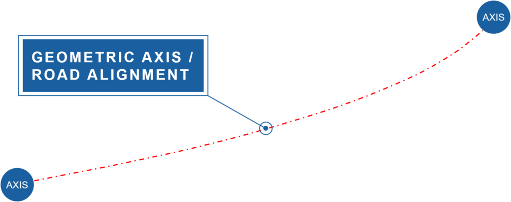 Geometric Axis or Alignment