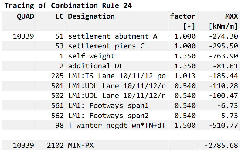 Combination Tracing Command Output